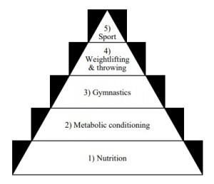 Kehityspyramidi